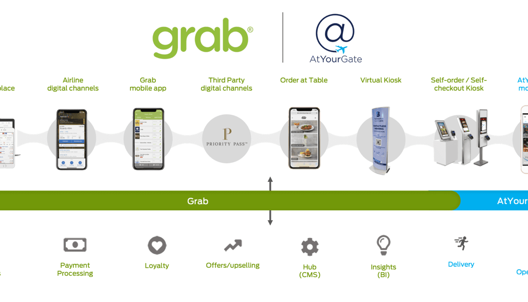 Grab partners with AtYourGate to enable end-to-end contactless airport ordering and delivery experience.